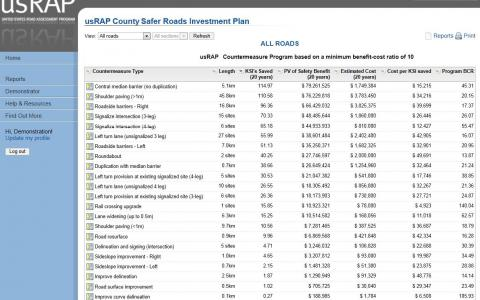 Sample output of safer roads investment plan